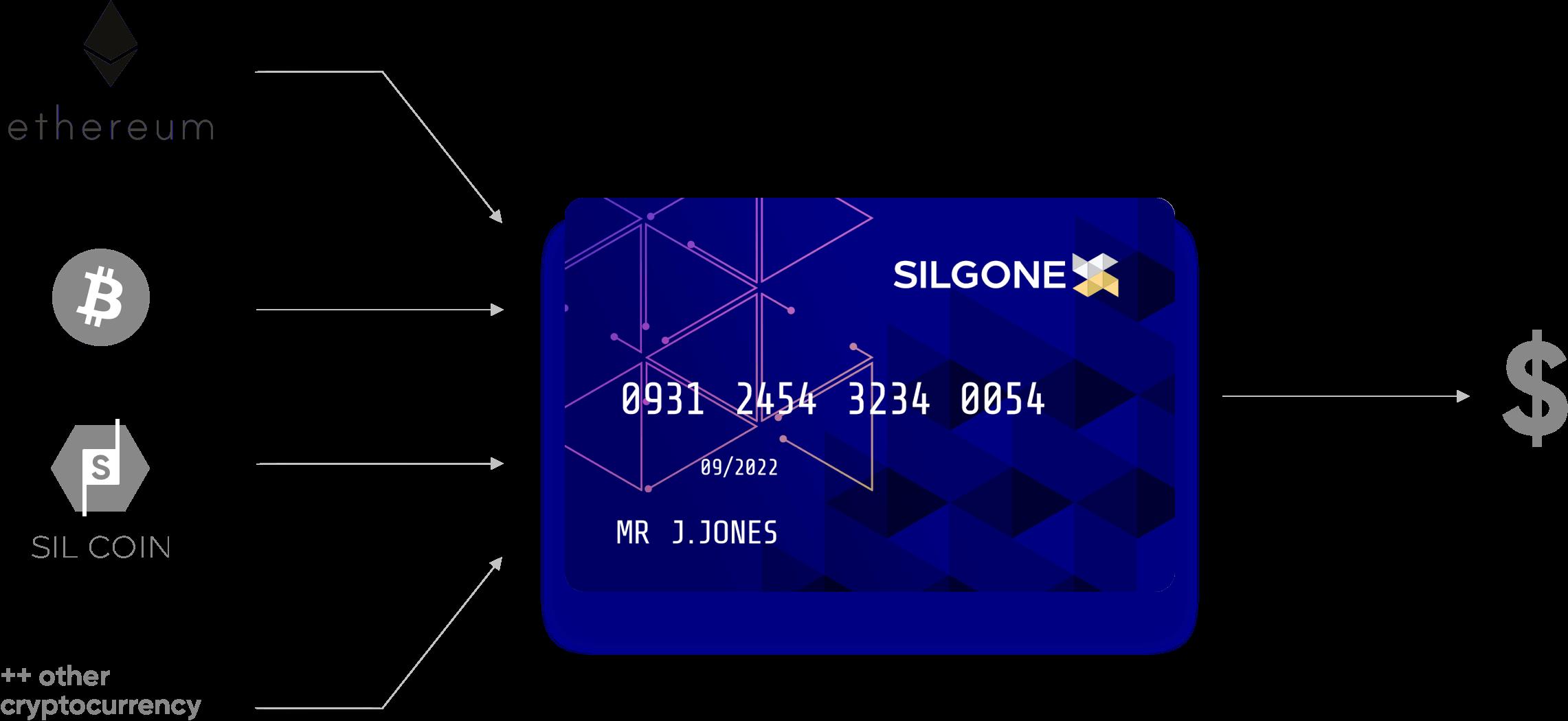 card-explination